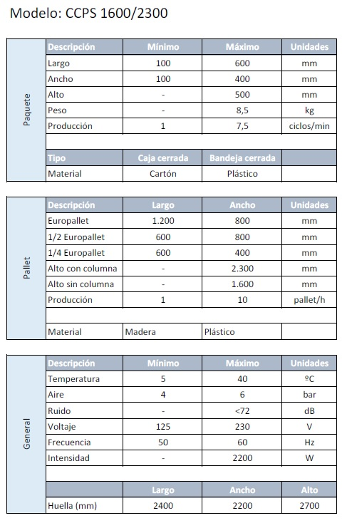 Características CCPS